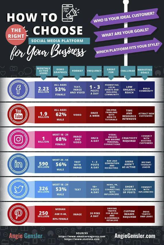 chart about how to use the right social media platform for your business