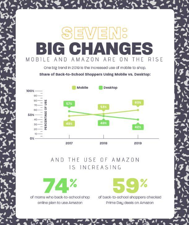 chart about the rise of mobile and Amazon for back to school shopping