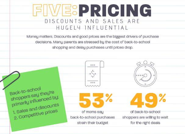 chart about pricing driving back to school purchases