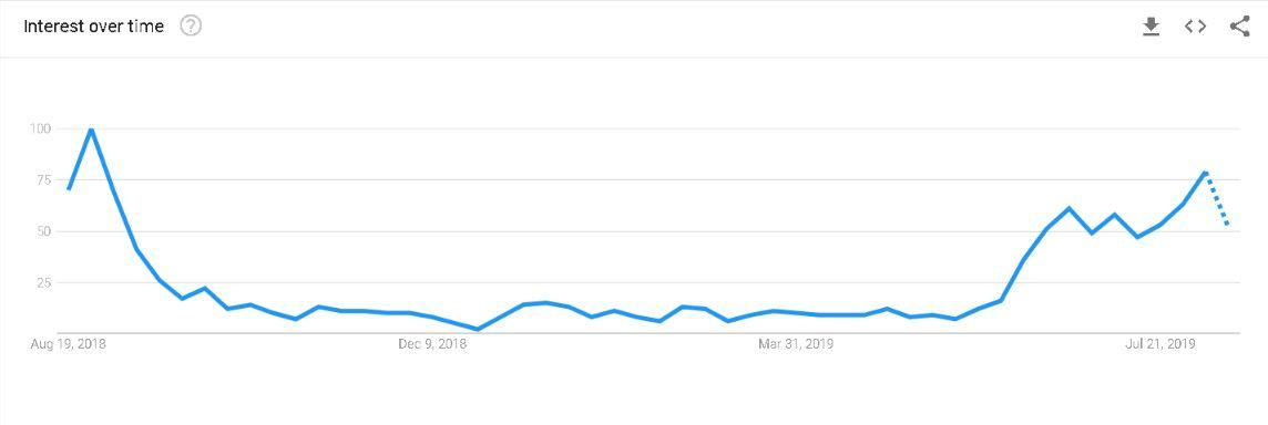 chart from Google Trends showing search volume for 'school books' in Ireland