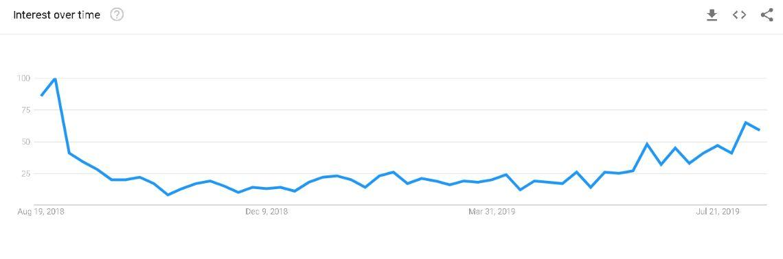 chart from Google Trends showing search volume for 'school uniforms' in Ireland