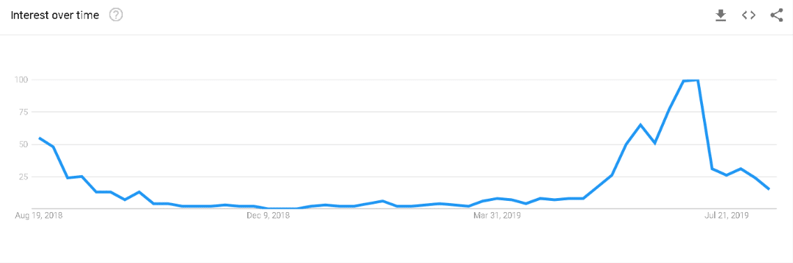 chart from Google Trends showing search volume for 'back to school allowance' in Ireland
