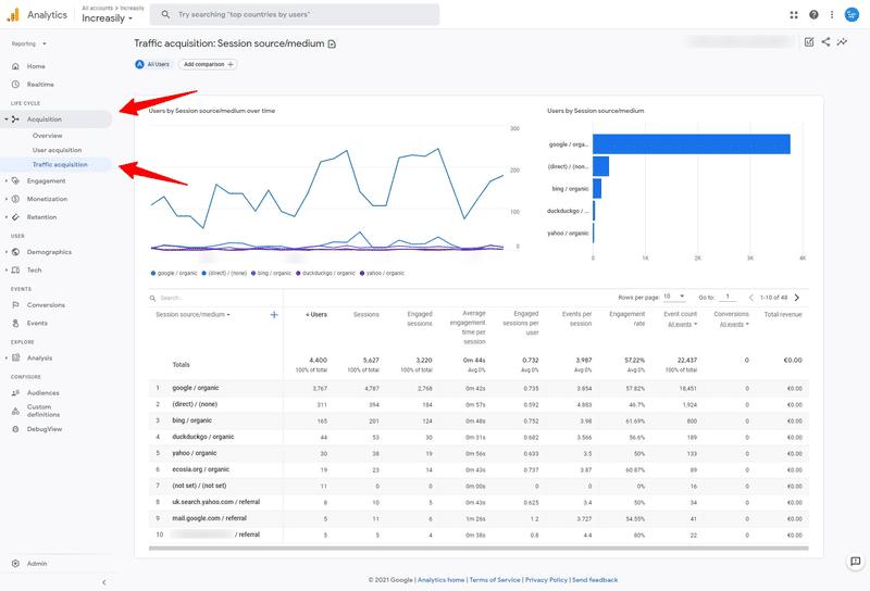 google analytics traffic acquisition