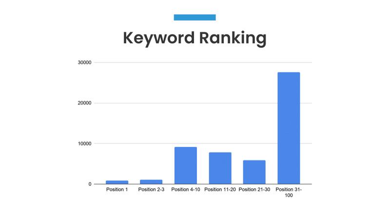 keyword rankings seo audit slide