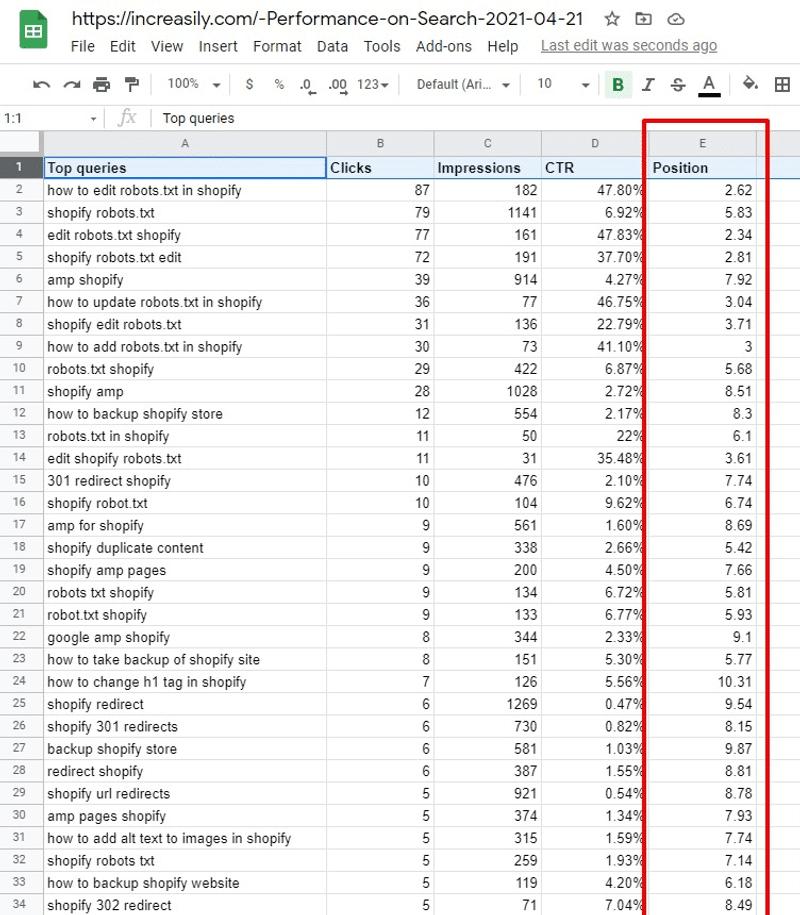 shopify rankings increasily