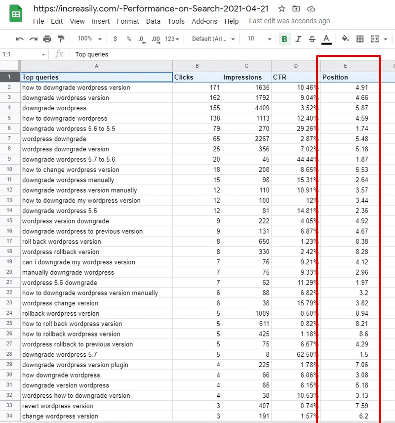 wordpress rankings increasily