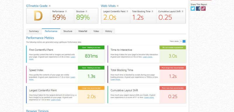 gtmetrix core web vitals performance tab